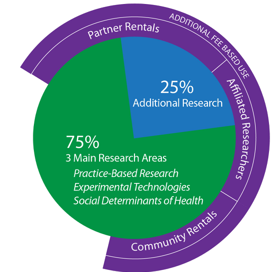 graph illustrating the Research use for the ImprovLab
